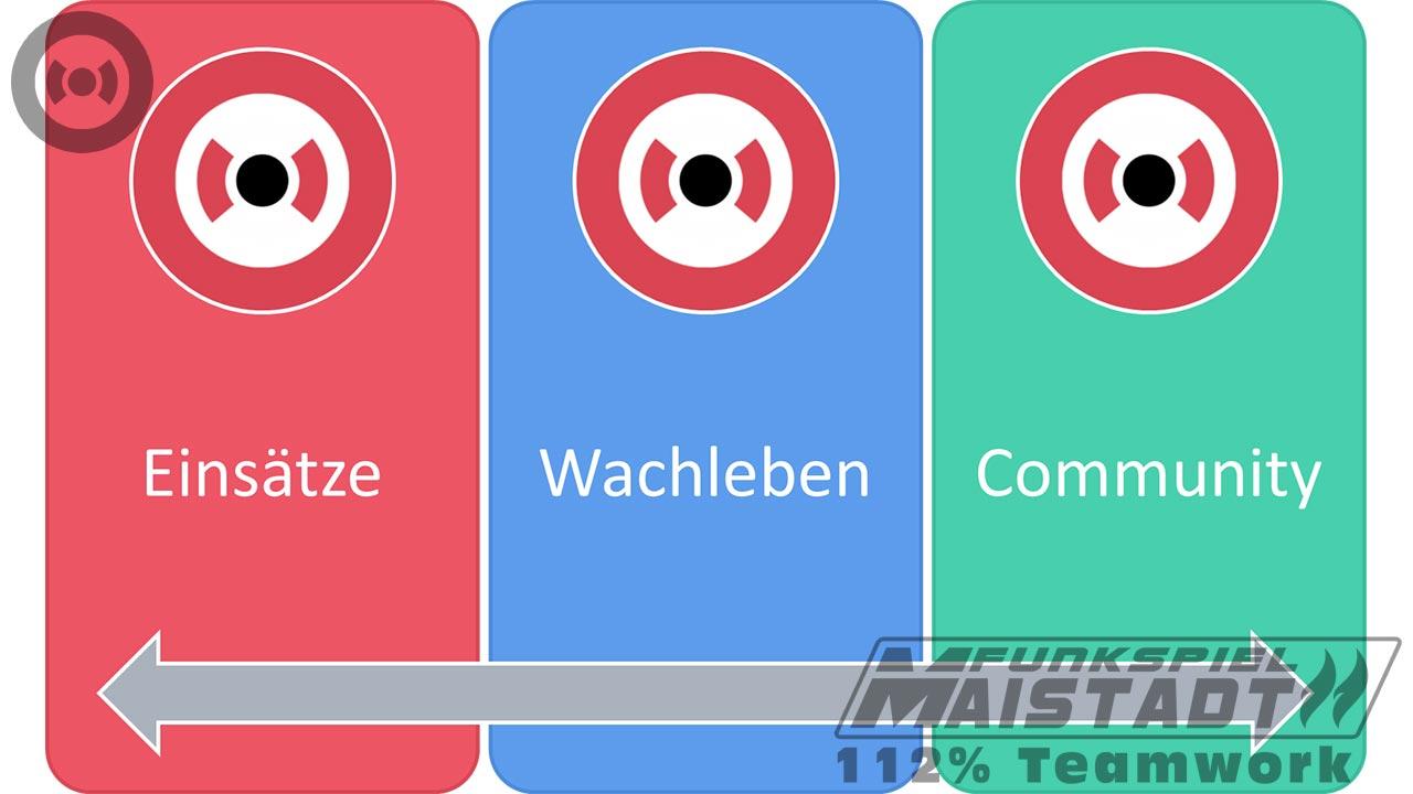 Funkspiel Maistadt - Grundkonzept. Abbildung 1.