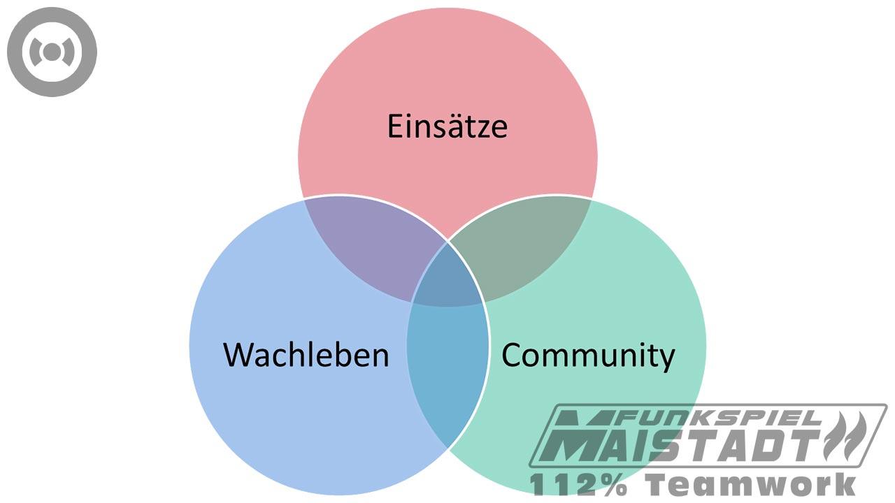 Funkspiel Maistadt - Grundkonzept. Abbildung 2.